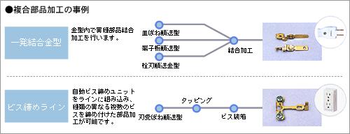 複合部品加工の事例